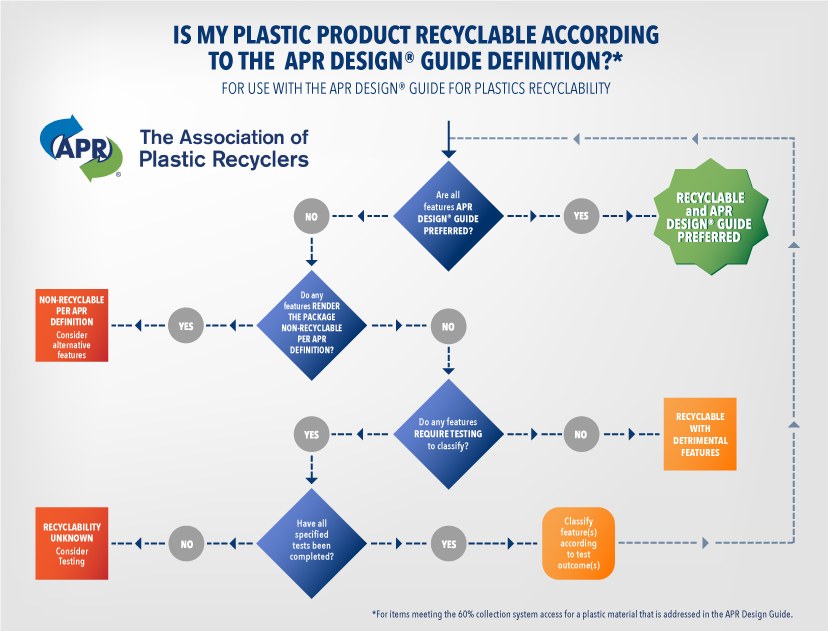 APR Recyclability Flow Chart 12 2015